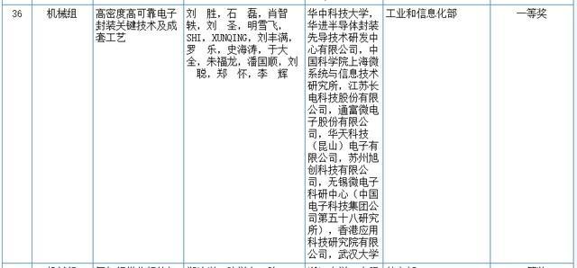关心|2020我国科学技术奖评审結果发布!湖北省这种高等院校和企业当选(附名册) 第10张