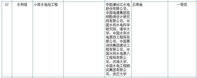 关心|2020我国科学技术奖评审結果发布!湖北省这种高等院校和企业当选(附名册) 第14张