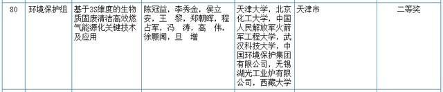 关心|2020我国科学技术奖评审結果发布!湖北省这种高等院校和企业当选(附名册) 第16张
