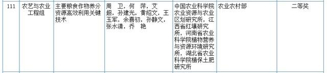 关心|2020我国科学技术奖评审結果发布!湖北省这种高等院校和企业当选(附名册) 第17张