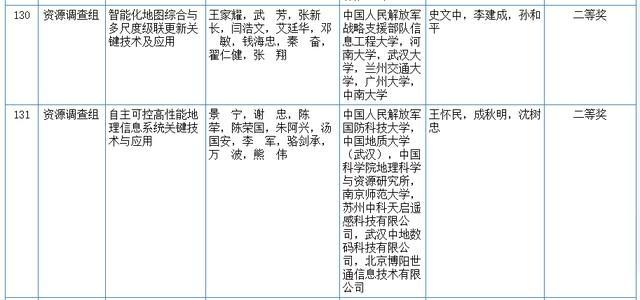 关心|2020我国科学技术奖评审結果发布!湖北省这种高等院校和企业当选(附名册) 第19张