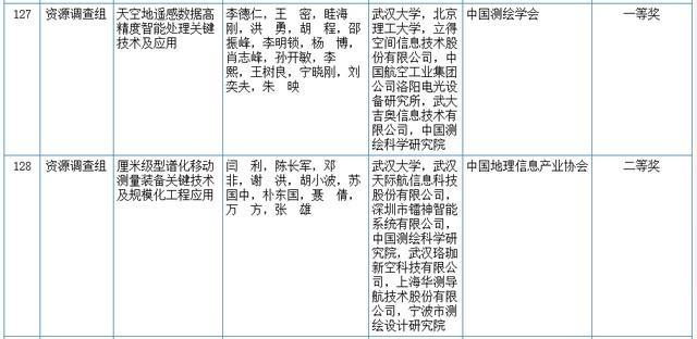 关心|2020我国科学技术奖评审結果发布!湖北省这种高等院校和企业当选(附名册) 第18张