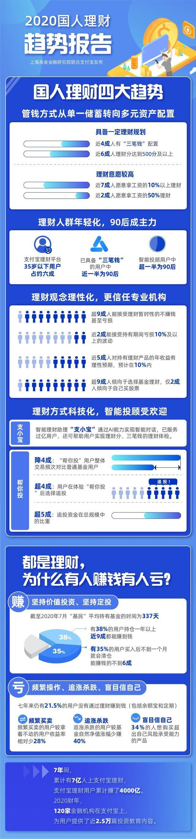 2020中国人投资理财发展趋势汇报:华北地区湖北人最会投资理财 第3张