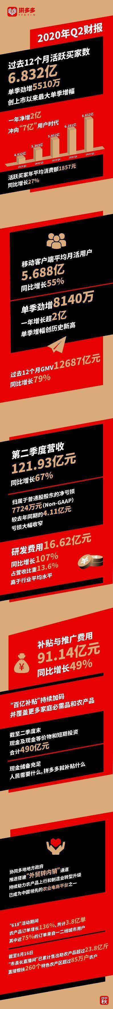 拼多多平台公布Q2财务报告:一季度营业收入121.93亿人民币,百亿补贴推动外需 第1张