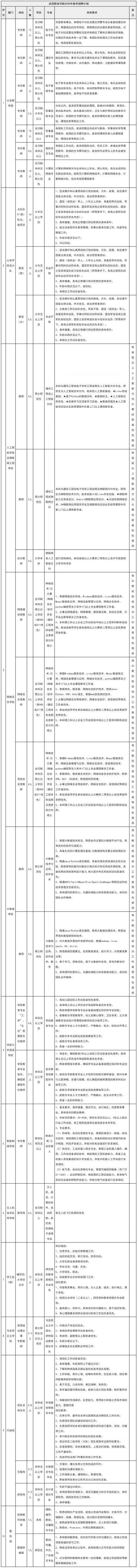 年薪10万,街道社区、高等院校、金融机构……武汉市又一批企业惹人了 第4张