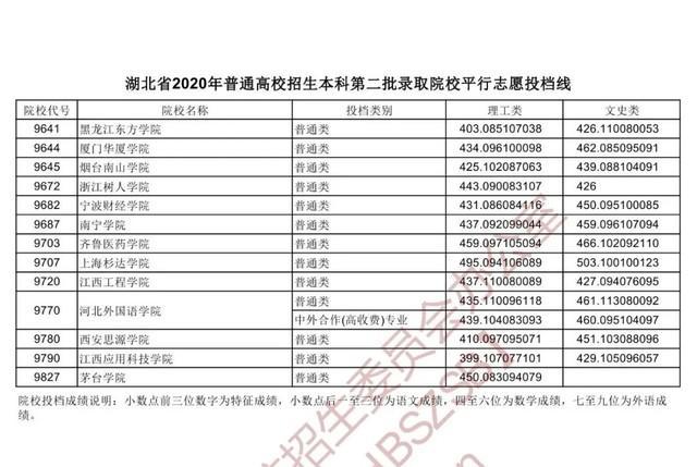 湖北省发布本科第二批投档分数线 第21张