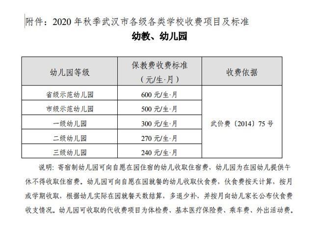 武汉市各种院校秋天收费标准发布,幼稚园最少240元每个月 第3张