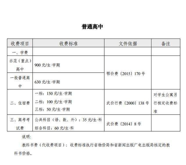 武汉市各种院校秋天收费标准发布,幼稚园最少240元每个月 第5张
