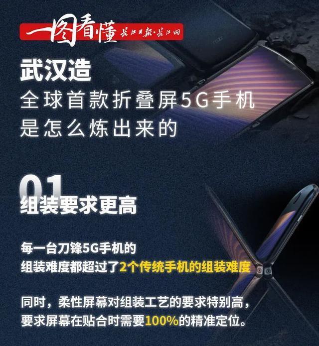 """""""武汉市造""""5G折叠手机全世界先发! 第7张"""