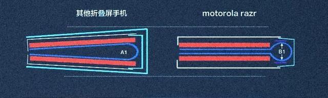 """""""武汉市造""""5G折叠手机全世界先发! 第12张"""