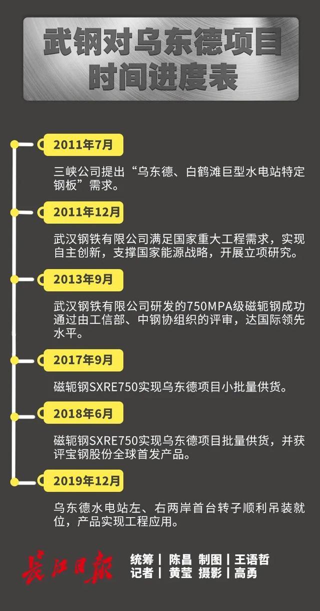 关心|世界最整平的热轧钢,是如何在武汉市练成的? 第4张