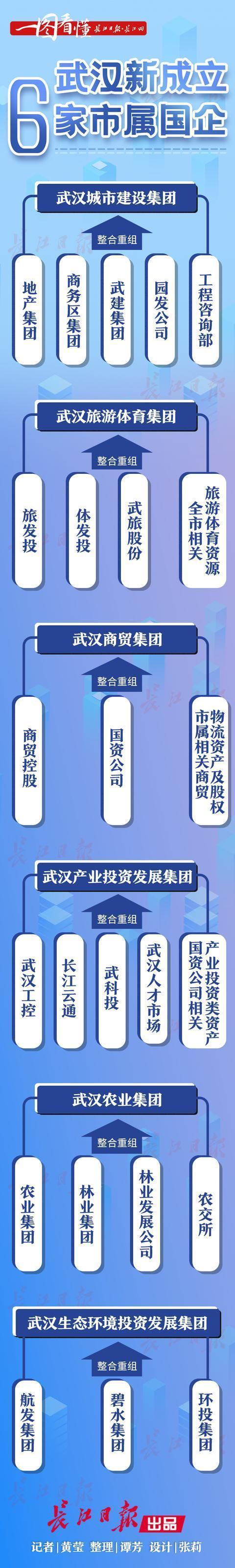 32家国有企业重组为13家,武汉新一轮国有企业改革拉开帷幕 第1张