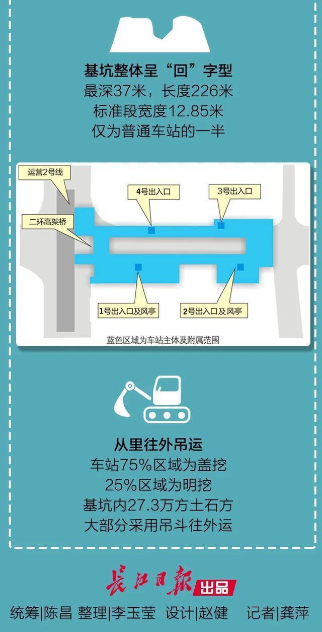 流量|武汉最深!我们来看看八号线二期过街站有多厉害。 第7张