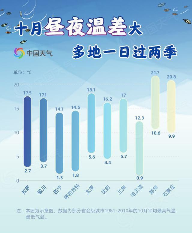 季节性降温!发布全国乱穿衣预警图,看你家一天有几个季节。 第4张