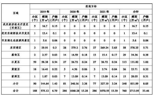 安全!武汉的这些社区都包含在旧社区改造中 第2张