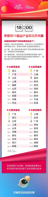 天猫双11带动行业和消费共鸣,湖北和武汉出货量已挺进全国前十 第3张