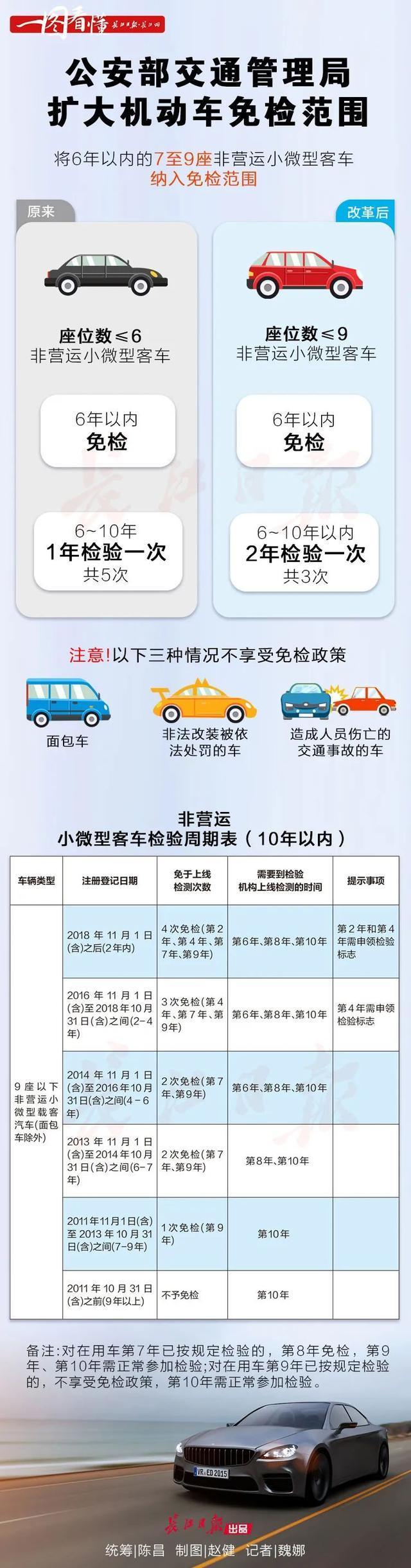 自11月起,机动车免检范围扩大。看你的车在不在范围内? 第2张