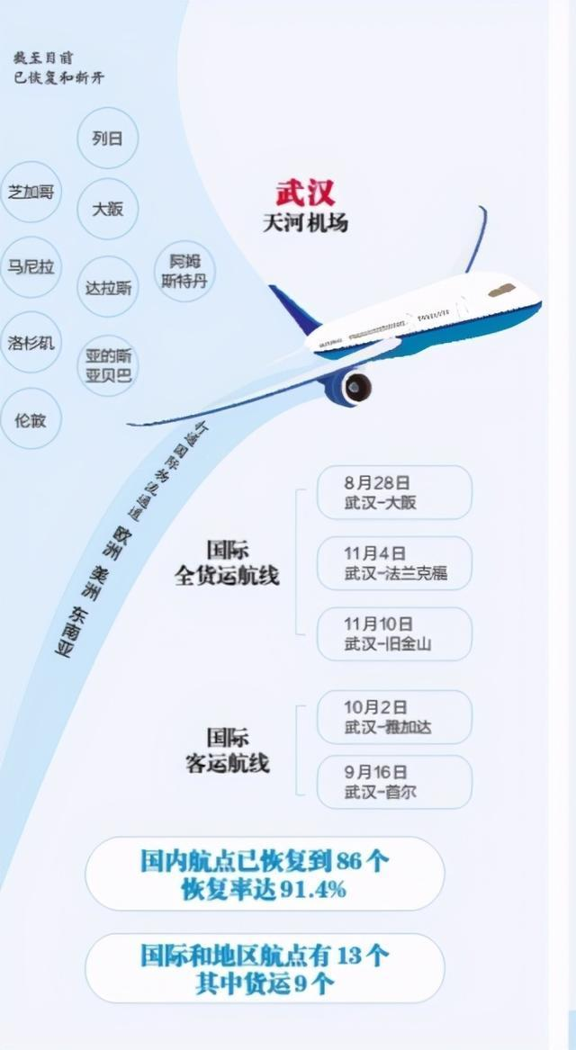 年底,长江高铁血段的人开始把武汉建设成客流和物流的枢纽城市。 第2张