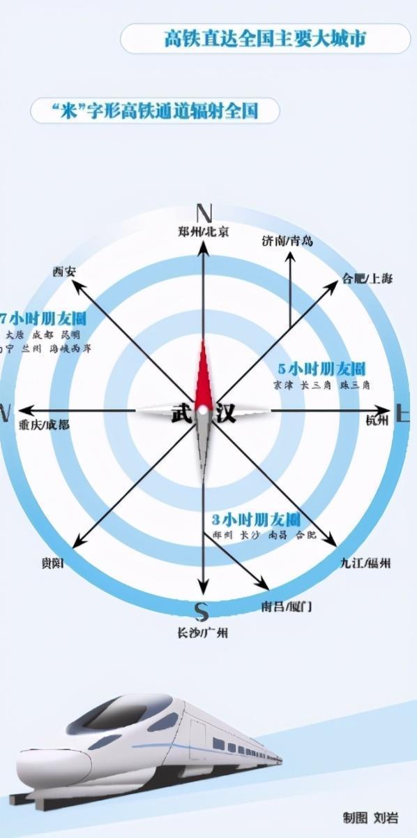 年底,长江高铁血段的人开始把武汉建设成客流和物流的枢纽城市。 第3张