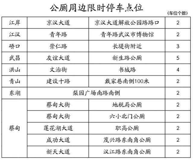 """武汉交警推""""10分钟停车泊位方便"""",限期免罚。 第5张"""