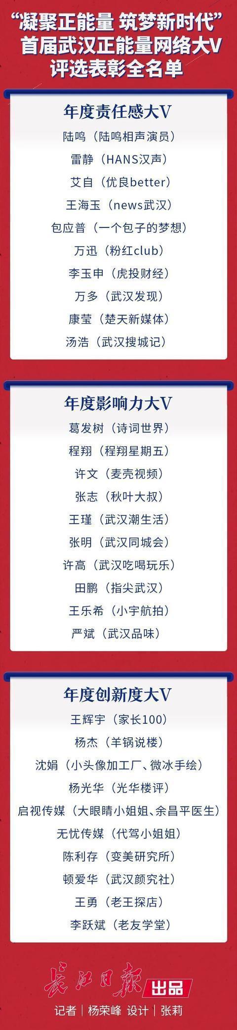 """30位互联网专家被授予""""武汉正能量网络V"""",用新鲜的作品向世界传达武汉的力量。 第1张"""
