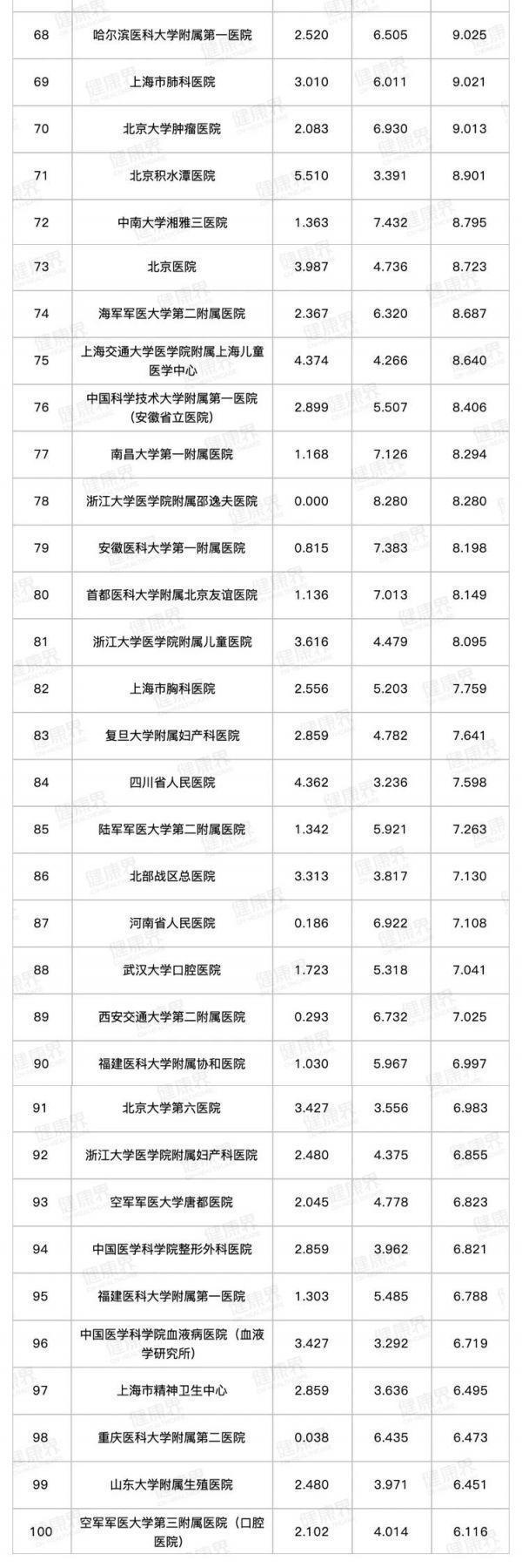 武汉五家医院跻身百强,发布2019年全国医院排名。 第3张