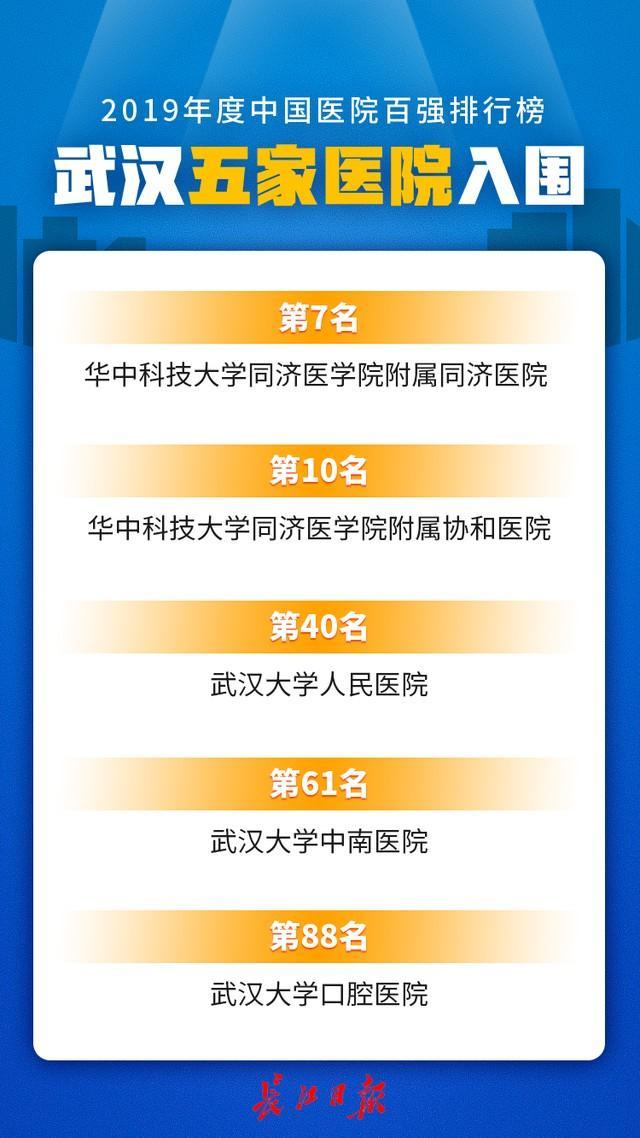 中国医院最新榜单出炉,武汉5家医院跻身百强。 第2张