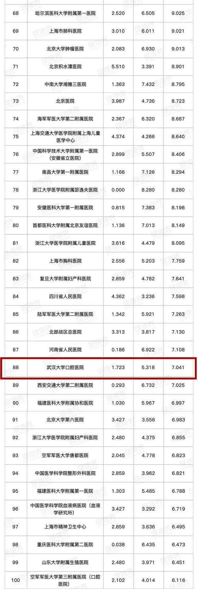 中国医院最新榜单出炉,武汉5家医院跻身百强。 第5张