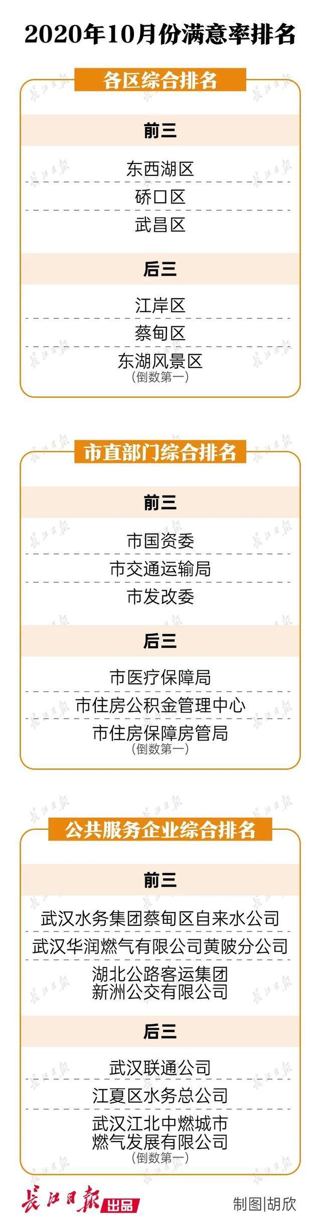 最新排名!武汉十个单位排名最后,有一批被点名表扬。 第2张