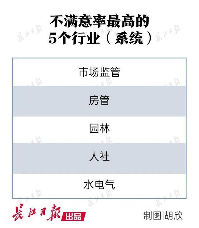 最新排名!武汉十个单位排名最后,有一批被点名表扬。 第4张