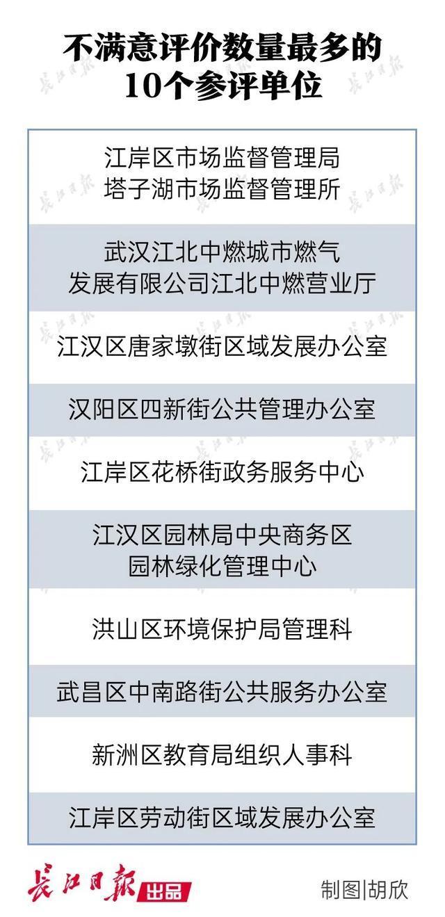 最新排名!武汉十个单位排名最后,有一批被点名表扬。 第3张