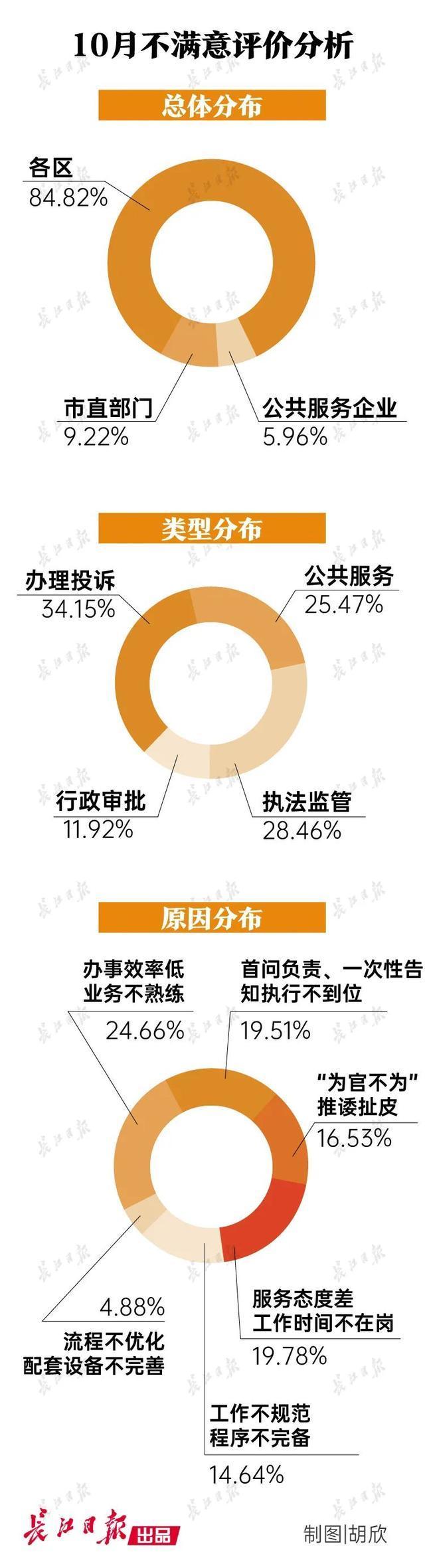 最新排名!武汉十个单位排名最后,有一批被点名表扬。 第5张
