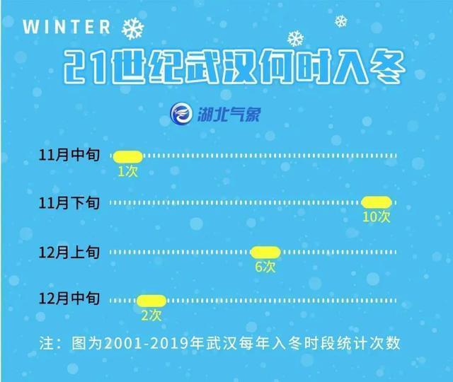3天就要降10℃,武汉要过冬了?以下天气... 第3张