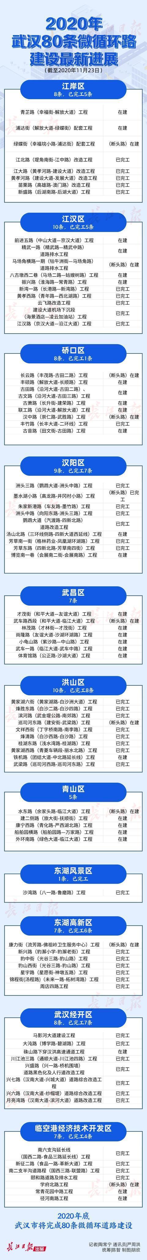 武汉今年将完成80条微循环道路的建设。你家附近有吗? 第9张
