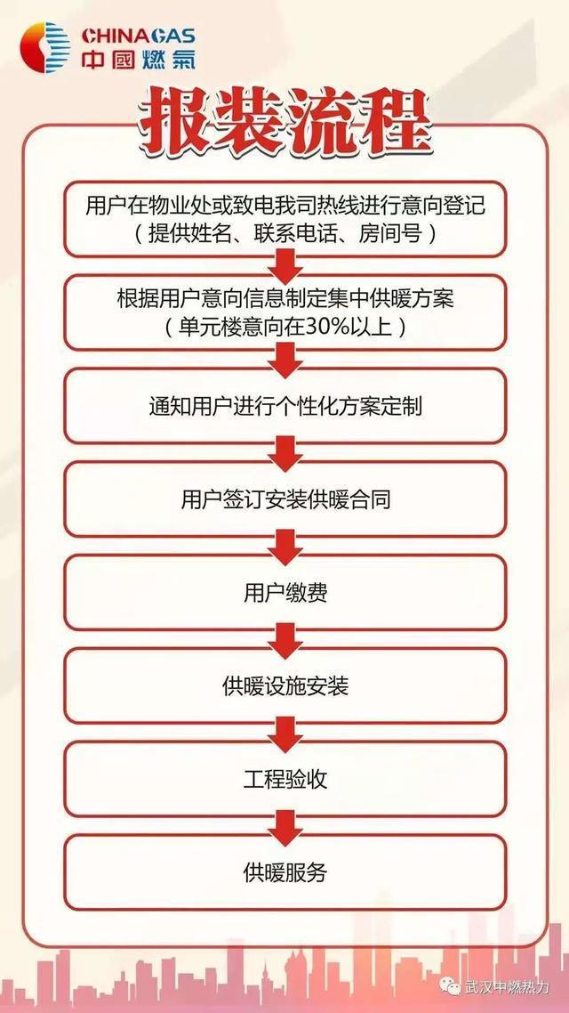 武汉市江岸区正在推广集中供热。 第3张