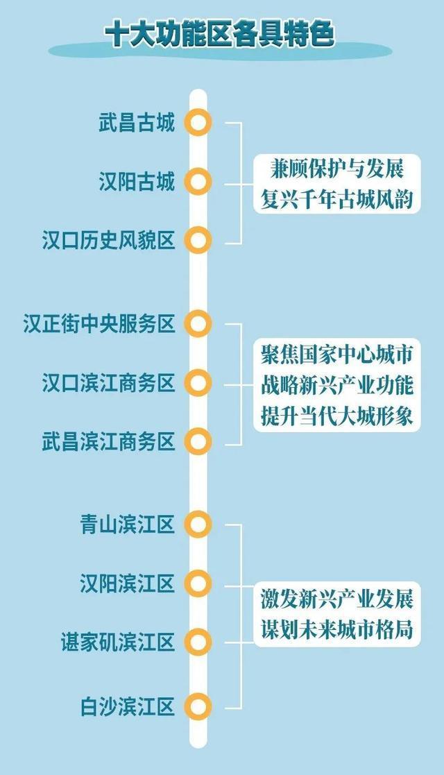 打造世界级滨水城市!武汉两江四岸规划发布。 第12张