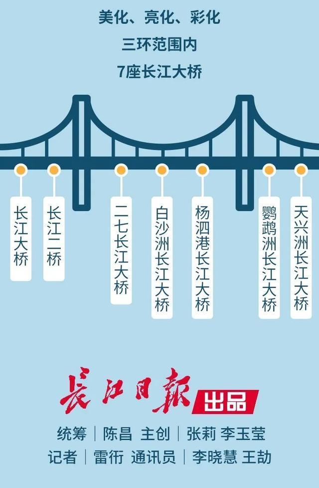 打造世界级滨水城市!武汉两江四岸规划发布。 第14张