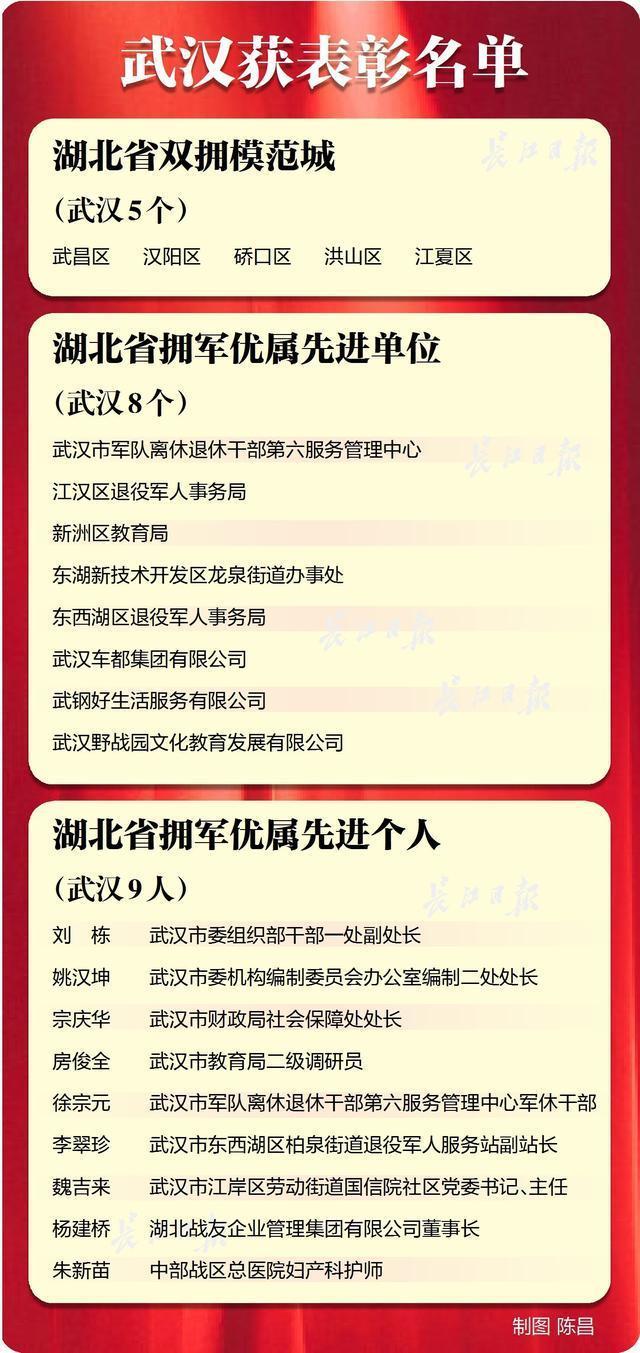 """武汉五区荣获湖北省""""双扶模范城市""""称号。 第1张"""