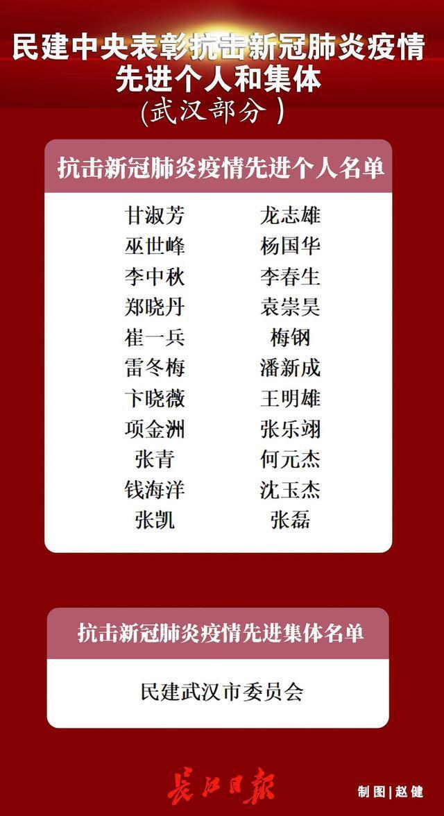 民主建国会中央表彰了新冠肺炎抗击肺炎的先进个人和先进集体,民主建国会武汉市委员会和22名委员榜上有名。 第1张