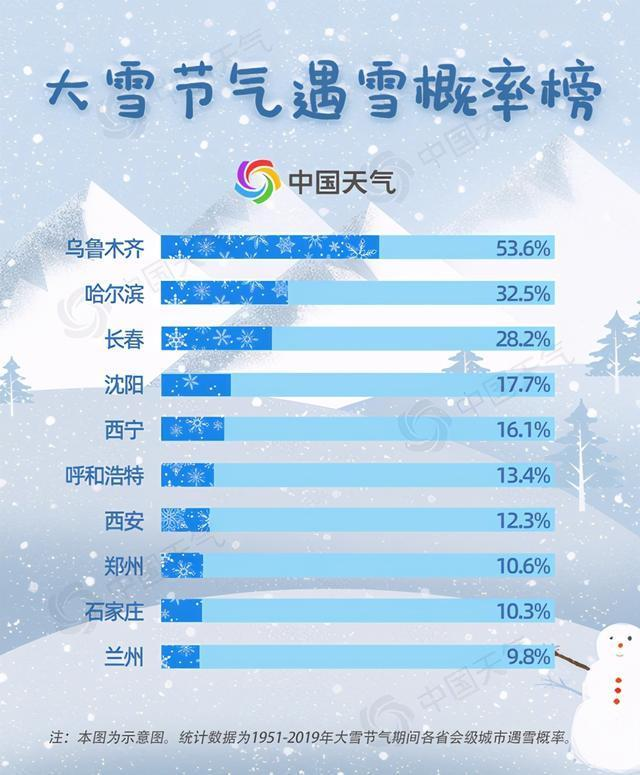 发布大雪节气遇到雪的概率列表,看你离真正的大雪有多远。 第2张