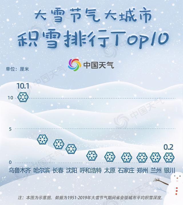 发布大雪节气遇到雪的概率列表,看你离真正的大雪有多远。 第3张