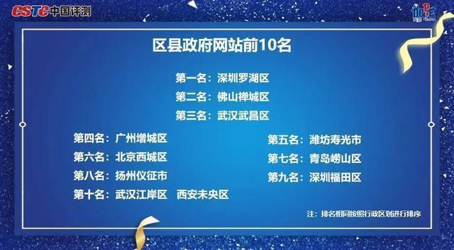 《2020年数字政府服务能力》成绩单发布,武汉市政府门户网站排名前三位副省级城市。 第2张