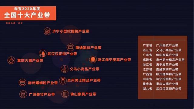 2020全国产业哪个强?武汉汉正街被选为Top10,中部唯一。 第1张