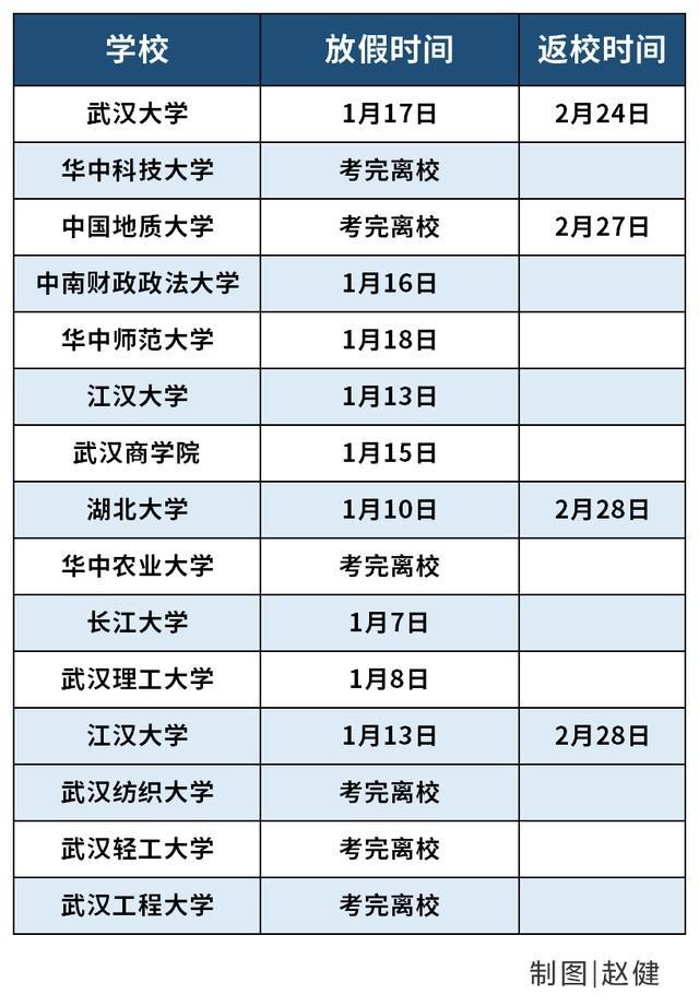 武汉大学生在错峰度完寒假后安全有序离校。 第2张