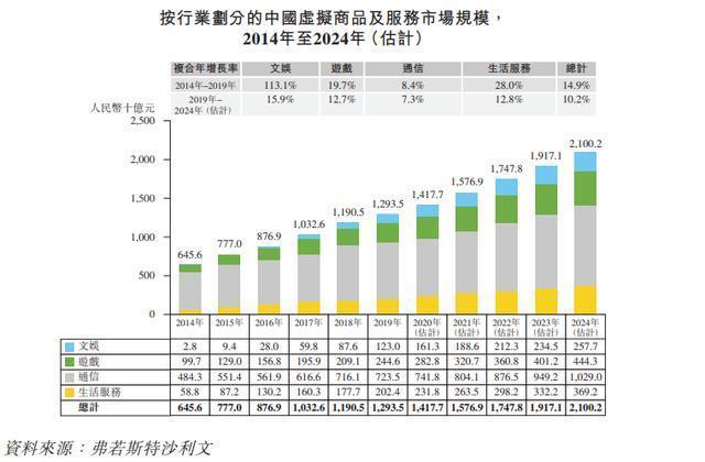 """虚拟商品销售收入持续快速增长,富禄控股有望""""戴维斯双击"""" 第2张"""