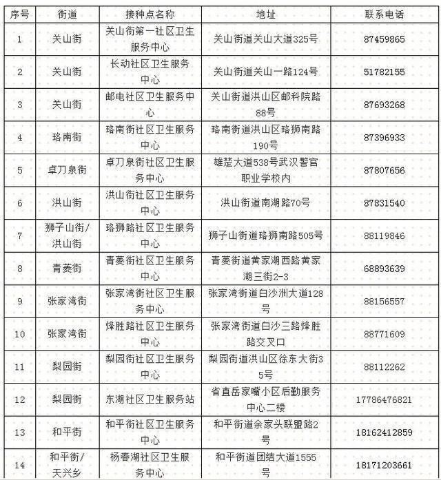 最新:武汉新冠肺炎疫苗接种点增加(附各区增加疫苗接种点) 第4张