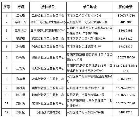 最新:武汉新冠肺炎疫苗接种点增加(附各区增加疫苗接种点) 第3张