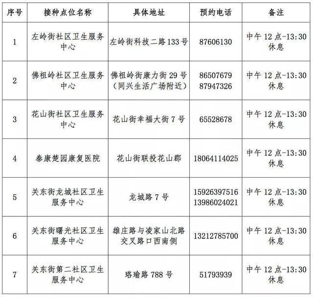 最新:武汉新冠肺炎疫苗接种点增加(附各区增加疫苗接种点) 第7张