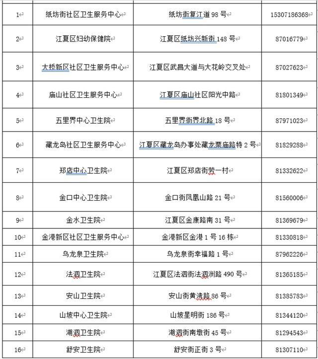 最新:武汉新冠肺炎疫苗接种点增加(附各区增加疫苗接种点) 第6张
