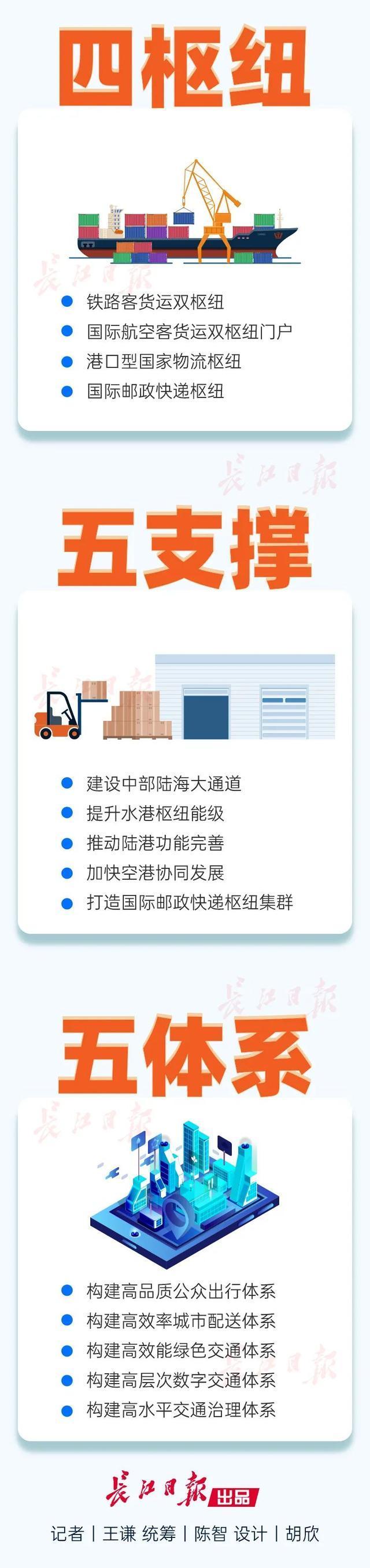 投资466.3亿元!武汉今年开设了大量交通项目。 第3张